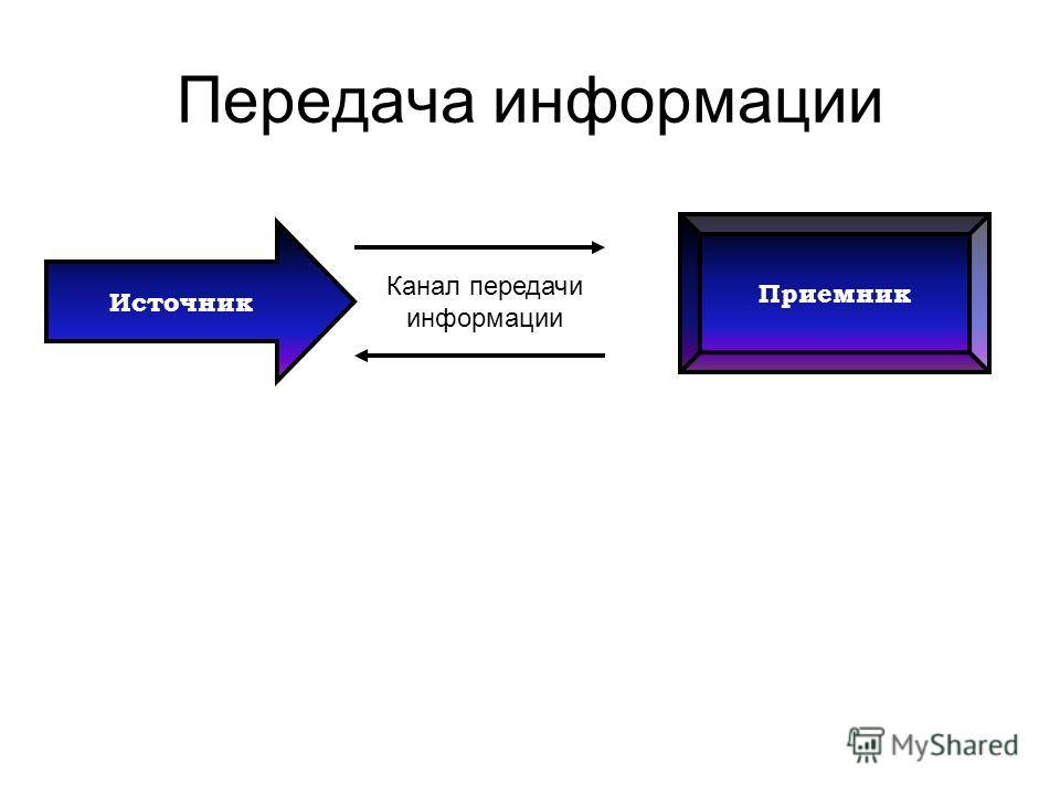 Передача информации Источник Канал передачи информации Приемник