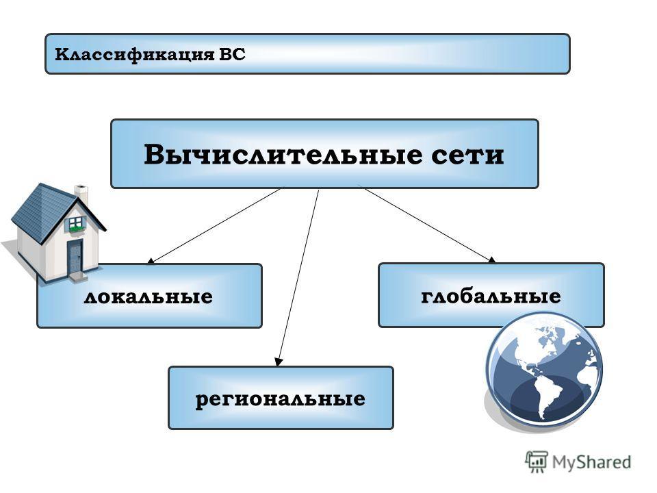 Классификация ВС локальные Вычислительные сети глобальные региональные