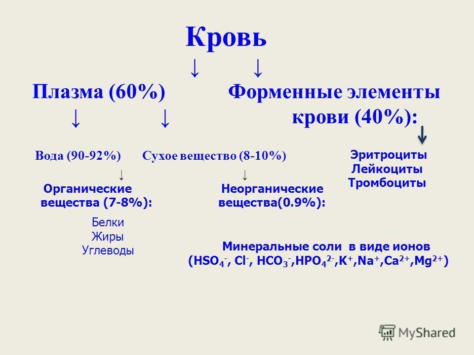 Вода (90-92%) Сухое вещество (8-10%) Эритроциты Лейкоциты Тромбоциты Органические Неорганические вещества (7-8%): вещества(0.9%): Минеральные соли в виде ионов (HSO 4 -, Cl -, HCO 3 -,HPO 4 2-,K +,Na +,Ca 2+,Mg 2+ ) Белки Жиры Углеводы Кровь Плазма (