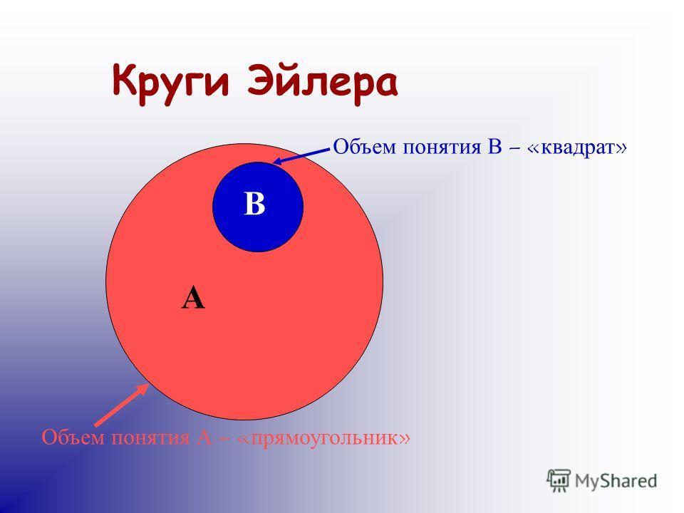 Круги Эйлера А В Объем понятия А – «прямоугольник» Объем понятия В – «квадрат»