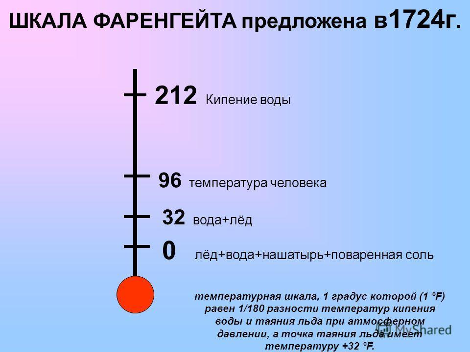 0 лёд+вода+нашатырь+поваренная соль 32 вода+лёд 96 температура человека 212 Кипение воды ШКАЛА ФАРЕНГЕЙТА предложена в 1724г. температурная шкала, 1 градус которой (1 °F) равен 1/180 разности температур кипения воды и таяния льда при атмосферном давл