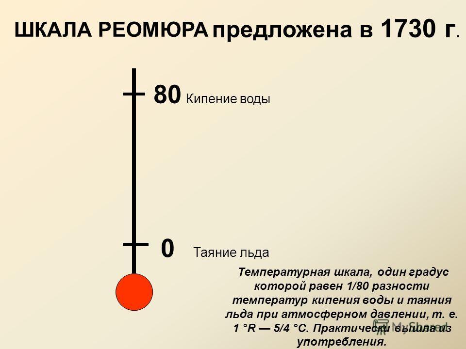0 Таяние льда 80 Кипение воды предложена в 1730 г. Температурная шкала, один градус которой равен 1/80 разности температур кипения воды и таяния льда при атмосферном давлении, т. е. 1 °R 5/4 °С. Практически вышла из употребления. ШКАЛА РЕОМЮРА