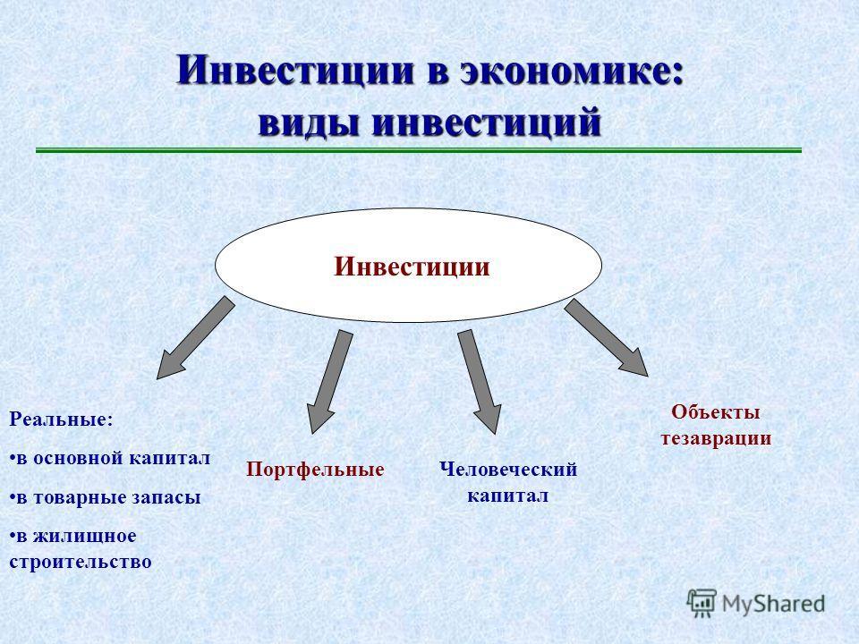 Макроэкономическая теория инвестиций Государственный сектор и внешний рынок в экономике. Макроэкономическая теория инвестиций. Государственный сектор и внешний рынок в экономике. 1.Виды инвестиций в экономике. 2.Факторы динамики реальных инвестиций.