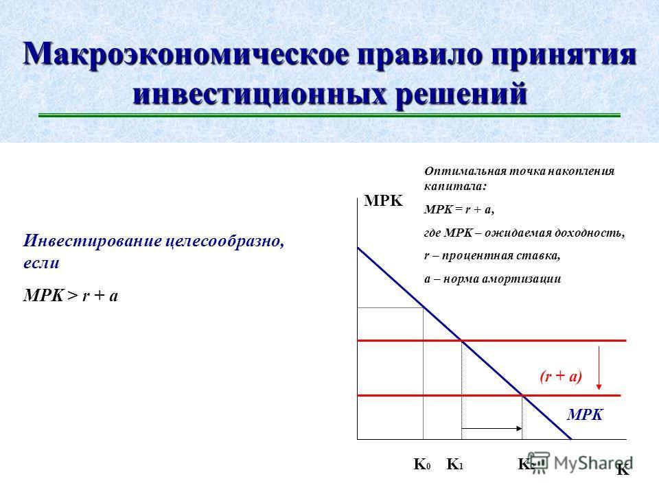 Инвестиции в экономике: факторы Эластичность инвестиций по процентной ставке – величина переменная и зависит от инвестиционного климата. I r Inv r2r2 r3r3 I2I2 I3I3 I1I1 r1r1 I = f(r), где r – процентная ставка Инвестиционная ловушка
