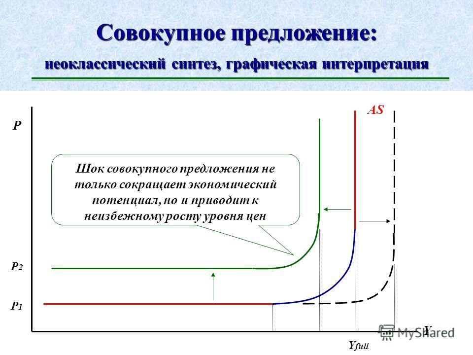 Совокупное предложение в экономике: кейнсианский подход Y P Y full AS Кейнсианский взгляд: экономика может достичь предела полной занятости ресурсов, но лишь гипотетически В кейнсианском подходе вероятность достижения экономикой предела полной занято