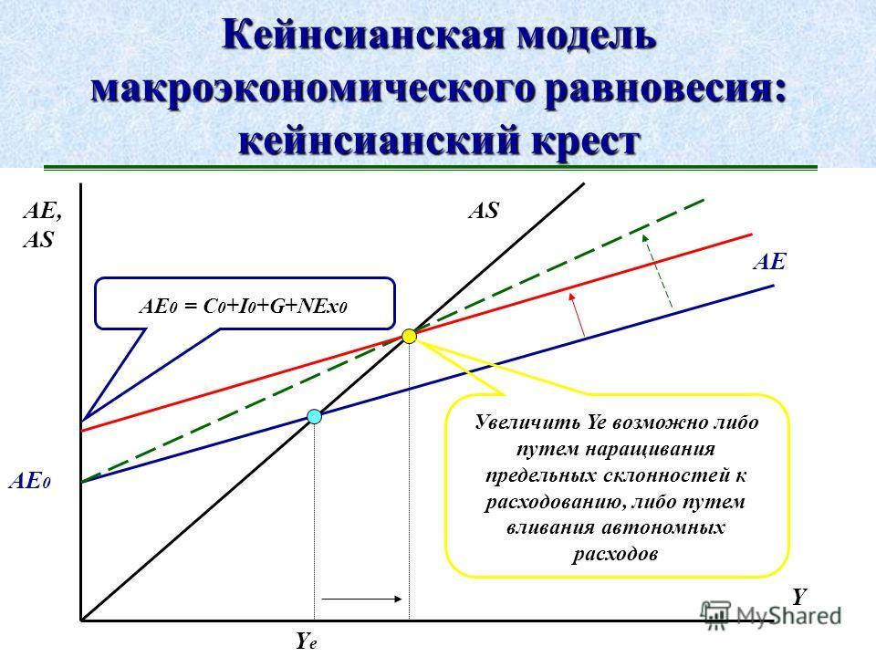 Совокупное предложение: неоклассический синтез, графическая интерпретация P Y Y full AS P1P1 P2P2 Шок совокупного предложения не только сокращает экономический потенциал, но и приводит к неизбежному росту уровня цен
