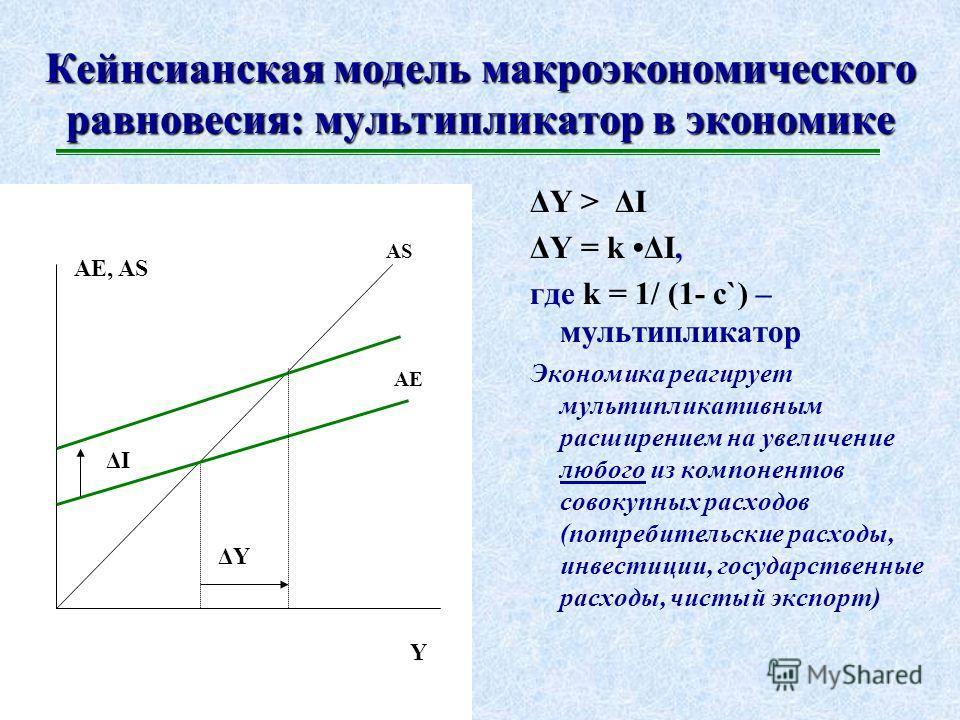Кейнсианская модель макроэкономического равновесия: кейнсианский крест Y AE, AS AS AE 0 AE YeYe AE 0 = C 0 +I 0 +G+NEx 0 Увеличить Ye возможно либо путем наращивания предельных склонностей к расходованию, либо путем вливания автономных расходов