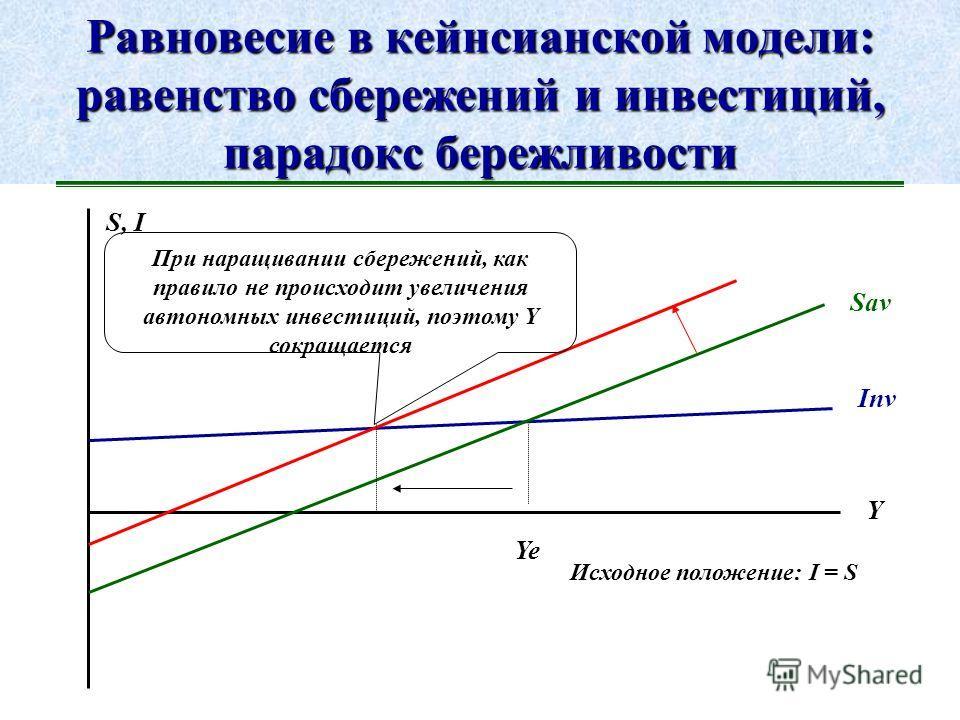 Налоговый мультипликатор : особенности воздействия на экономику автономных налогов Налоговый мультипликатор слабее в силу низкой эластичности потребления в сторону снижения.