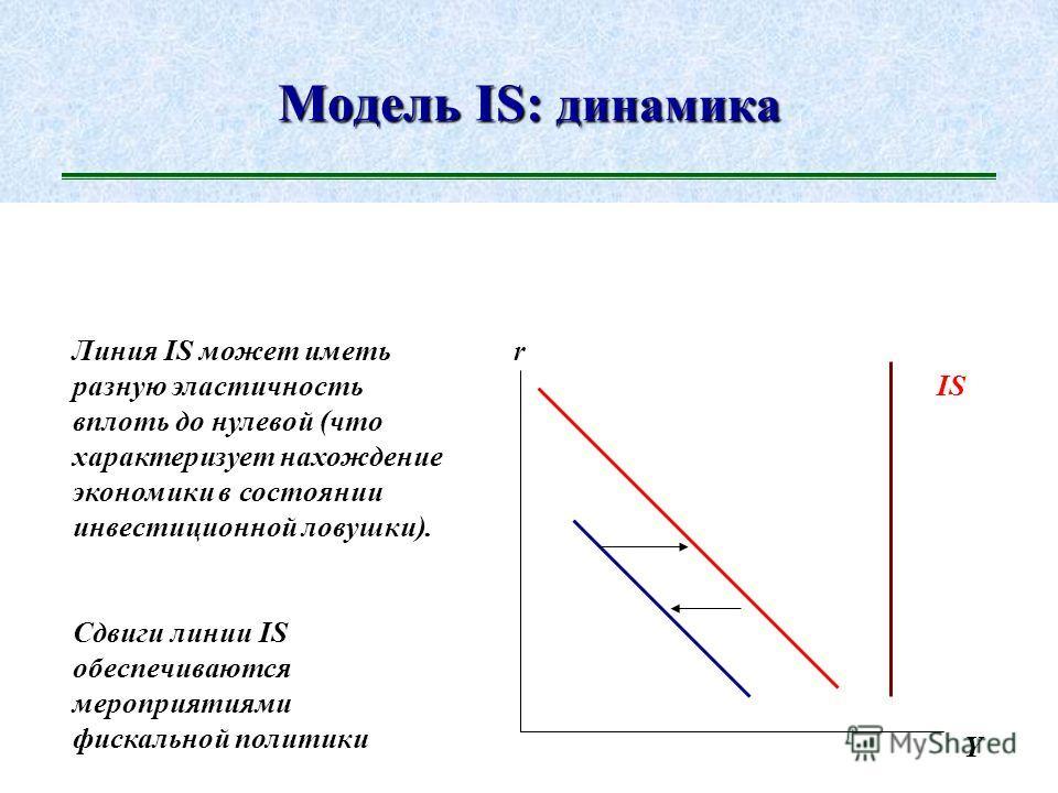 Равновесие на товарном рынке: модель Дж. Хикса (IS) r Y Inv S IS Inv S r1r1 r2r2 I2I2 I1I1 S1S1 S2S2 Y1Y1 Y2Y2