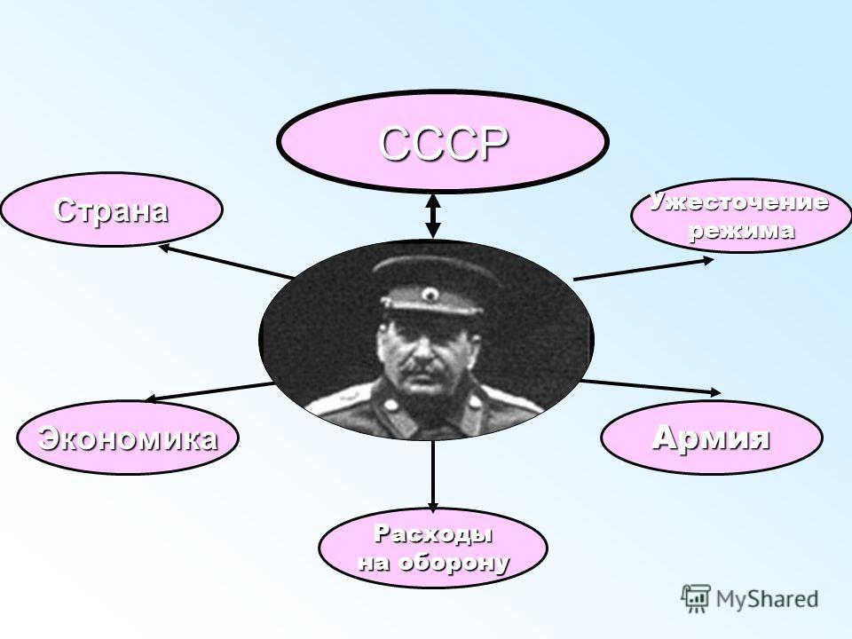 СССР Страна Ужесточениережима ЭкономикаАрмия Расходы на оборону