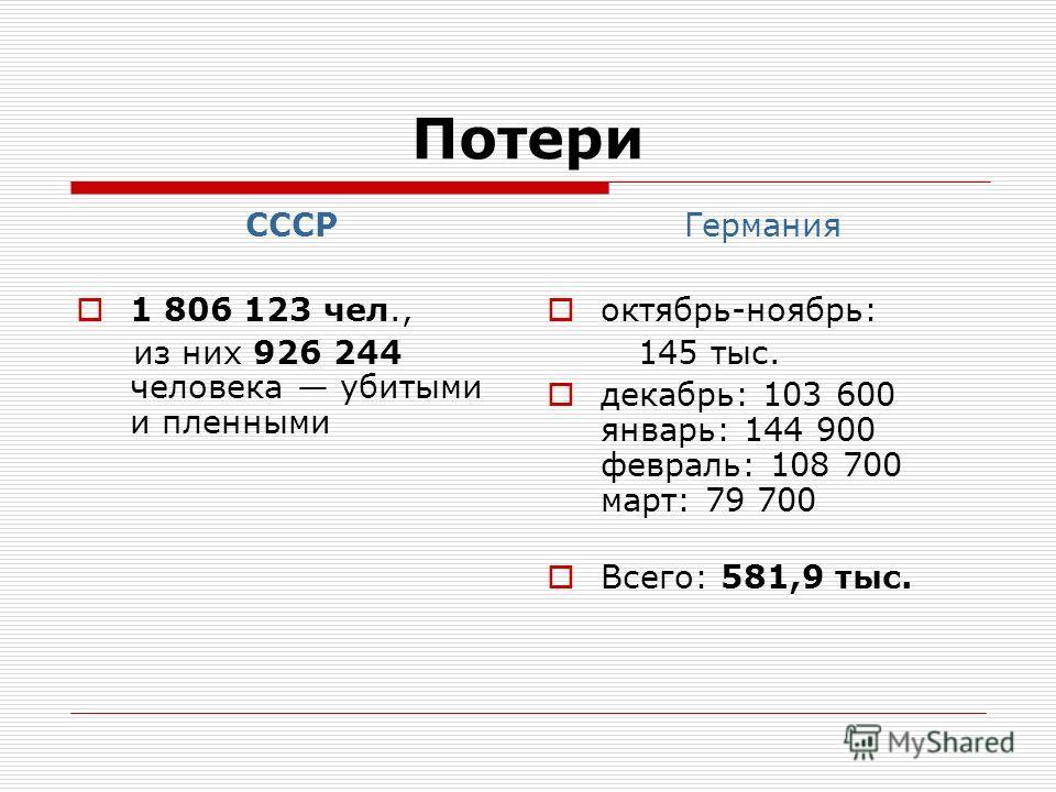 Потери СССР 1 806 123 чел., из них 926 244 человека убитыми и пленными Германия октябрь-ноябрь: 145 тыс. декабрь: 103 600 январь: 144 900 февраль: 108 700 март: 79 700 Всего: 581,9 тыс.