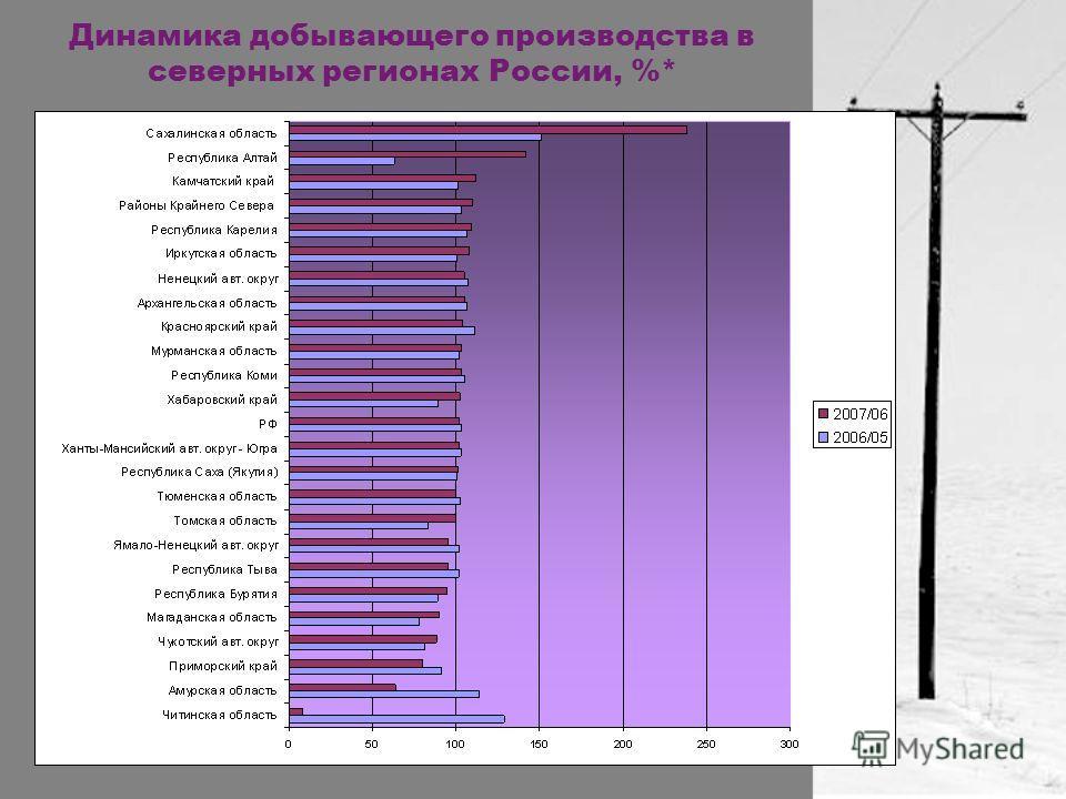 Динамика добывающего производства в северных регионах России, %*