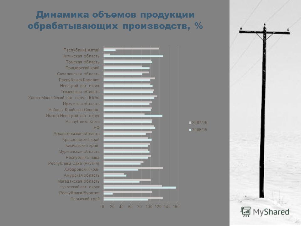 Динамика объемов продукции обрабатывающих производств, %