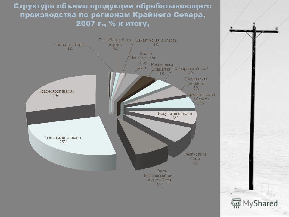 Структура объема продукции обрабатывающего производства по регионам Крайнего Севера, 2007 г., % к итогу,