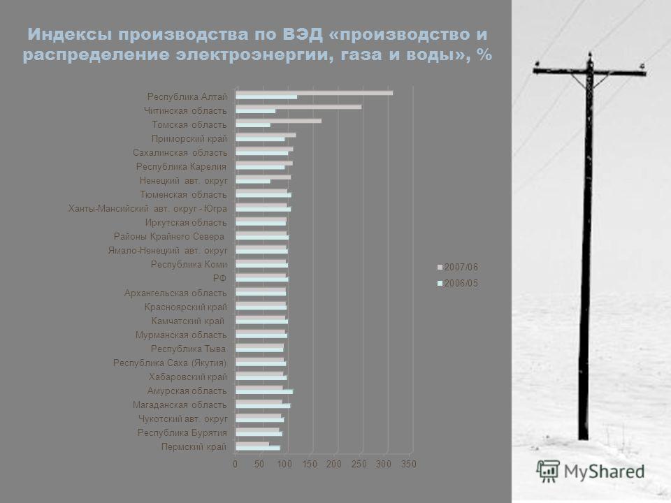 Индексы производства по ВЭД «производство и распределение электроэнергии, газа и воды», %