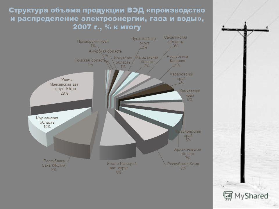Структура объема продукции ВЭД «производство и распределение электроэнергии, газа и воды», 2007 г., % к итогу