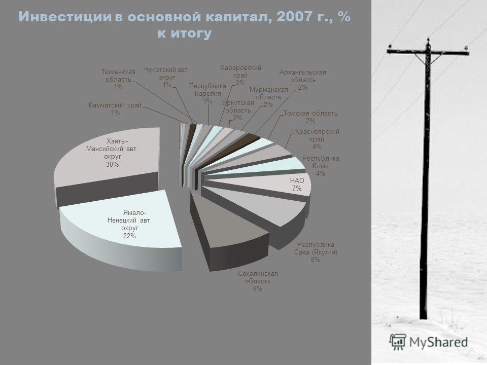 Инвестиции в основной капитал, 2007 г., % к итогу