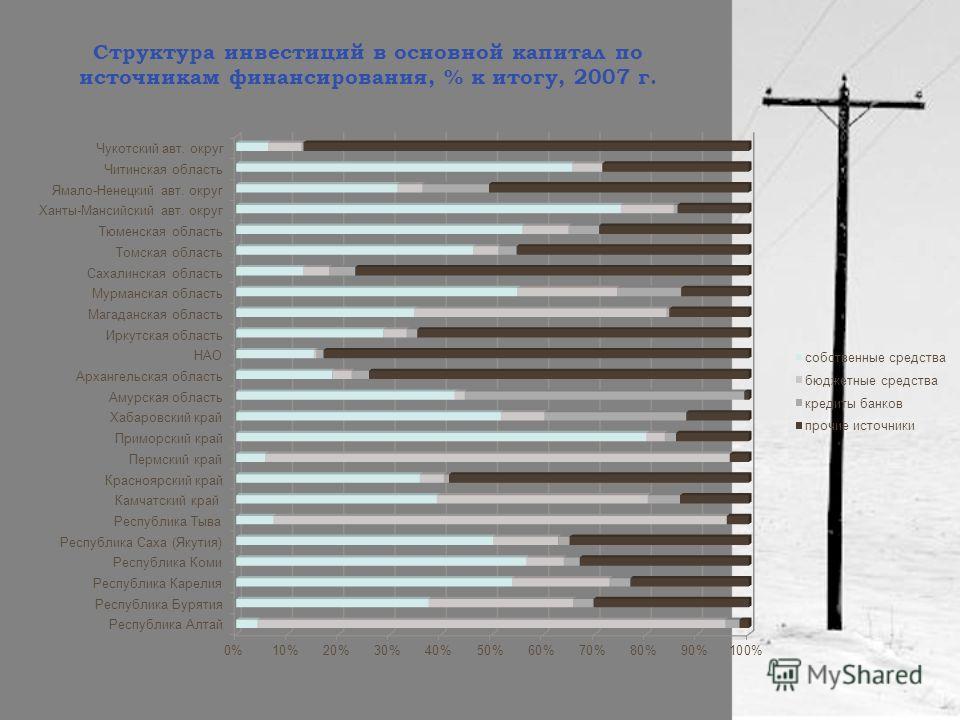 Структура инвестиций в основной капитал по источникам финансирования, % к итогу, 2007 г.