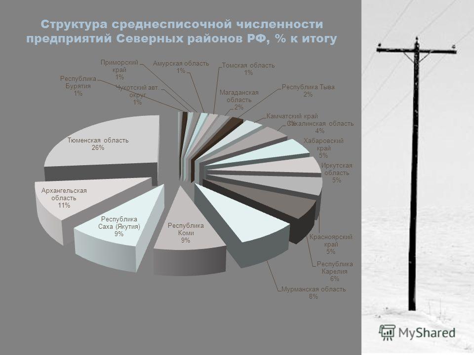 Структура среднесписочной численности предприятий Северных районов РФ, % к итогу