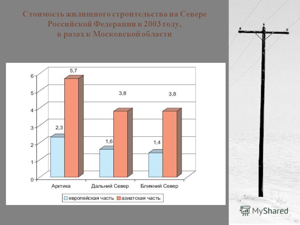Стоимость жилищного строительства на Севере Российской Федерации в 2003 году, в разах к Московской области