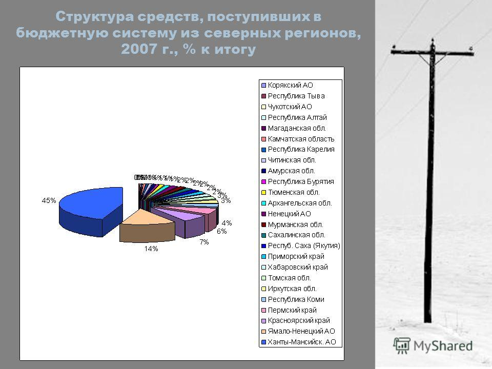 Структура средств, поступивших в бюджетную систему из северных регионов, 2007 г., % к итогу