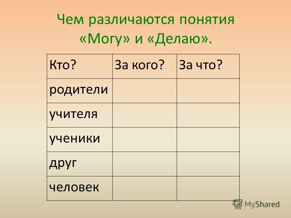 Чем различаются понятия «Могу» и «Делаю». Кто?За кого?За что? родители учителя ученики друг человек