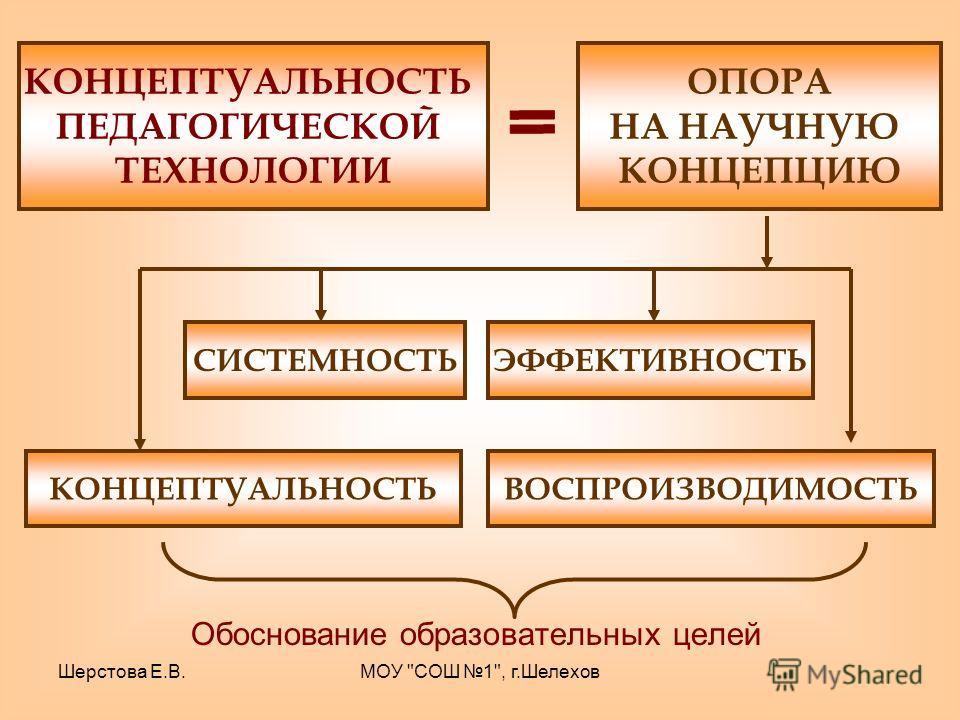 Шерстова Е.В.МОУ СОШ 1, г.Шелехов Обоснование образовательных целей КОНЦЕПТУАЛЬНОСТЬ ПЕДАГОГИЧЕСКОЙ ТЕХНОЛОГИИ ОПОРА НА НАУЧНУЮ КОНЦЕПЦИЮ КОНЦЕПТУАЛЬНОСТЬ СИСТЕМНОСТЬ ВОСПРОИЗВОДИМОСТЬ ЭФФЕКТИВНОСТЬ