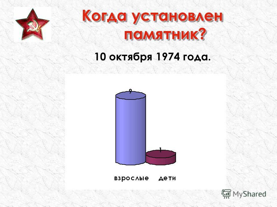 Когда установлен памятник? 10 октября 1974 года.