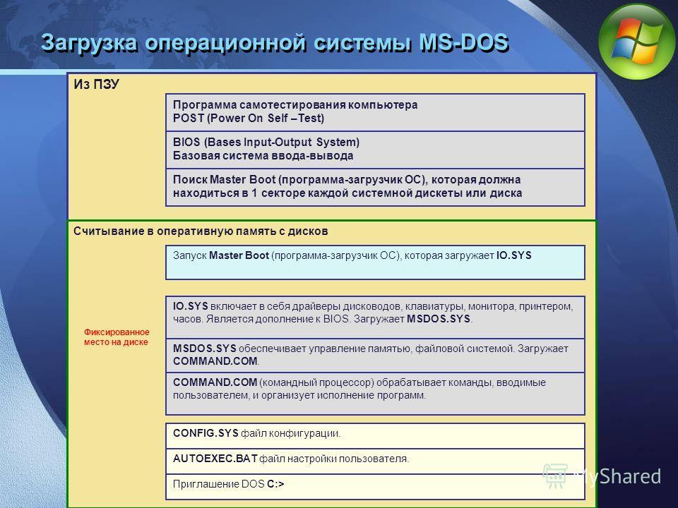 LOGO Загрузка операционной системы MS-DOS Из ПЗУ Программа самотестирования компьютера POST (Power On Self –Test) BIOS (Bases Input-Output System) Базовая система ввода-вывода Поиск Master Boot (программа-загрузчик ОС), которая должна находиться в 1