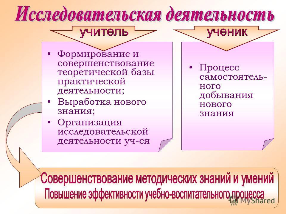 Формирование и совершенствование теоретической базы практической деятельности; Выработка нового знания; Организация исследовательской деятельности уч-ся Процесс самостоятель- ного добывания нового знания