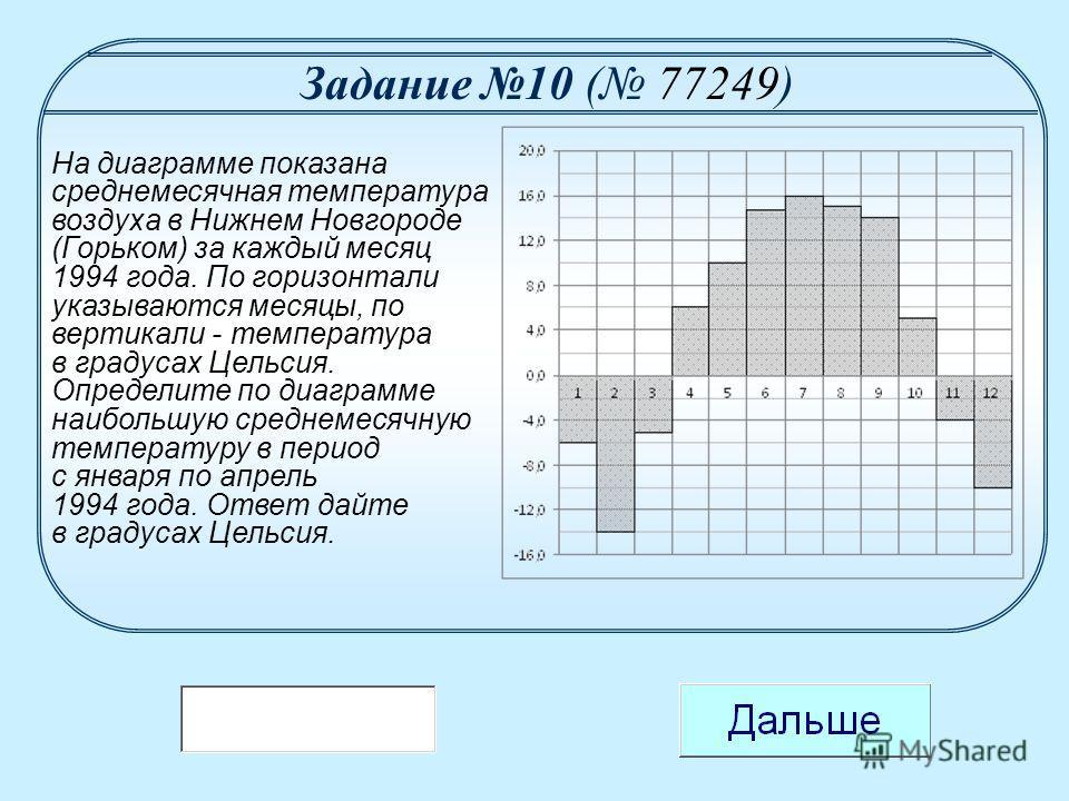 На диаграмме показана среднемесячная температура воздуха в Нижнем Новгороде (Горьком) за каждый месяц 1994 года. По горизонтали указываются месяцы, по вертикали - температура в градусах Цельсия. Определите по диаграмме наибольшую среднемесячную темпе