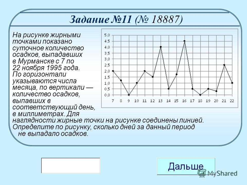 На рисунке жирными точками показано суточное количество выпавших в томске
