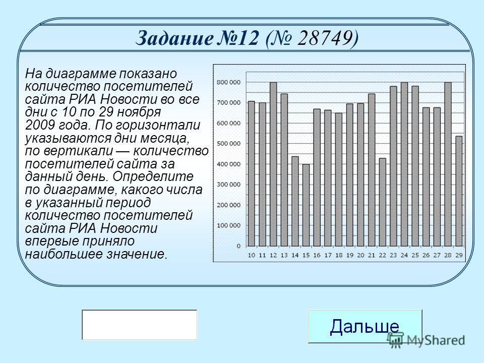 На диаграмме показано количество посетителей сайта РИА Новости во все дни с 10 по 29 ноября 2009 года. По горизонтали указываются дни месяца, по вертикали количество посетителей сайта за данный день. Определите по диаграмме, какого числа в указанный