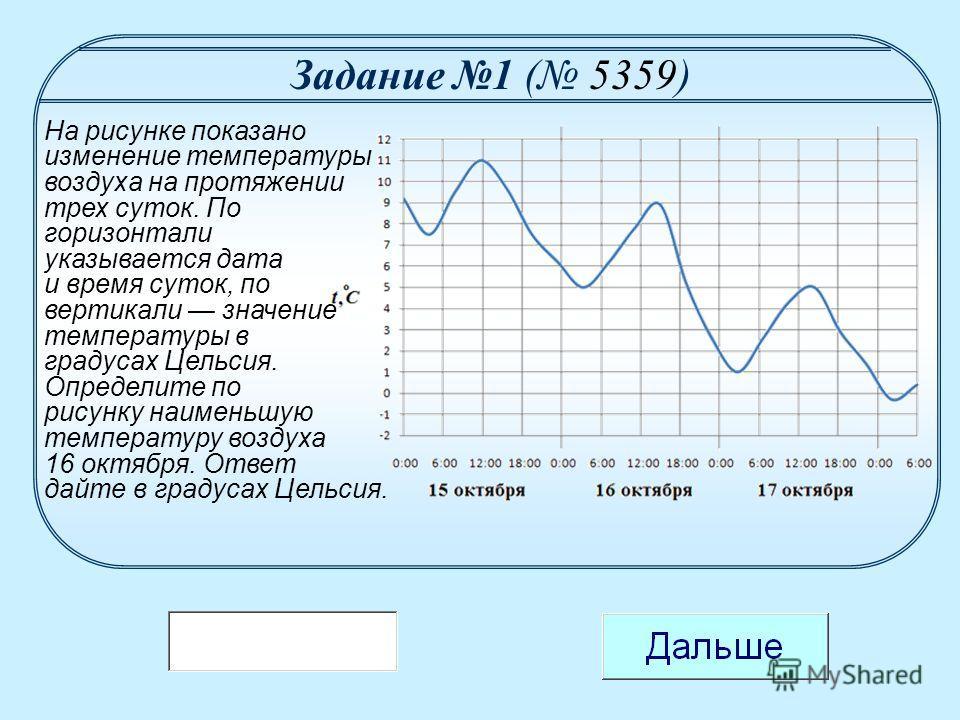 На рисунке показано изменение температуры воздуха на протяжении трех суток. По горизонтали указывается дата и время суток, по вертикали значение температуры в градусах Цельсия. Определите по рисунку наименьшую температуру воздуха 16 октября. Ответ да