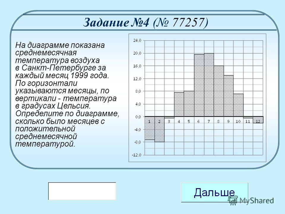 На диаграмме показана среднемесячная температура воздуха в Санкт-Петербурге за каждый месяц 1999 года. По горизонтали указываются месяцы, по вертикали - температура в градусах Цельсия. Определите по диаграмме, сколько было месяцев с положительной сре