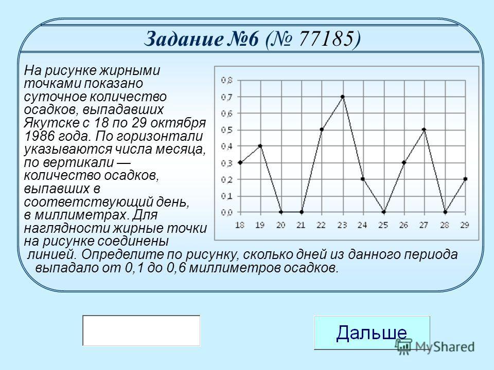 На рисунке жирными точками показано суточное количество осадков, выпадавших Якутске с 18 по 29 октября 1986 года. По горизонтали указываются числа месяца, по вертикали количество осадков, выпавших в соответствующий день, в миллиметрах. Для наглядност