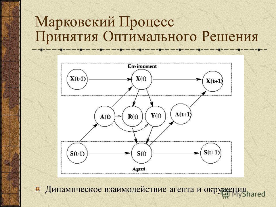Динамическое взаимодействие агента и окружения Марковский Процесс Принятия Оптимального Решения