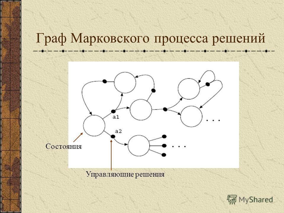 Граф Марковского процесса решений Состояния Управляющие решения