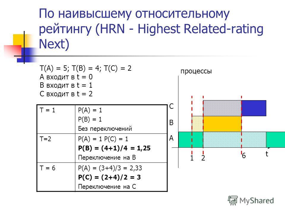 По наивысшему относительному рейтингу (HRN - Highest Related-rating Next) T(A) = 5; T(B) = 4; T(C) = 2 А входит в t = 0 B входит в t = 1 C входит в t = 2 t процессы А В 1 C 2 T = 1P(A) = 1 P(B) = 1 Без переключений T=2P(A) = 1 P(C) = 1 P(B) = (4+1)/4