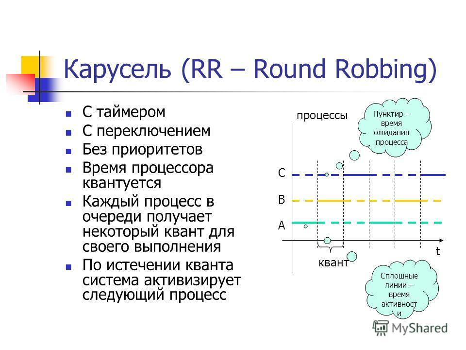 Карусель (RR – Round Robbing) С таймером С переключением Без приоритетов Время процессора квантуется Каждый процесс в очереди получает некоторый квант для своего выполнения По истечении кванта система активизирует следующий процесс t процессы А В C к