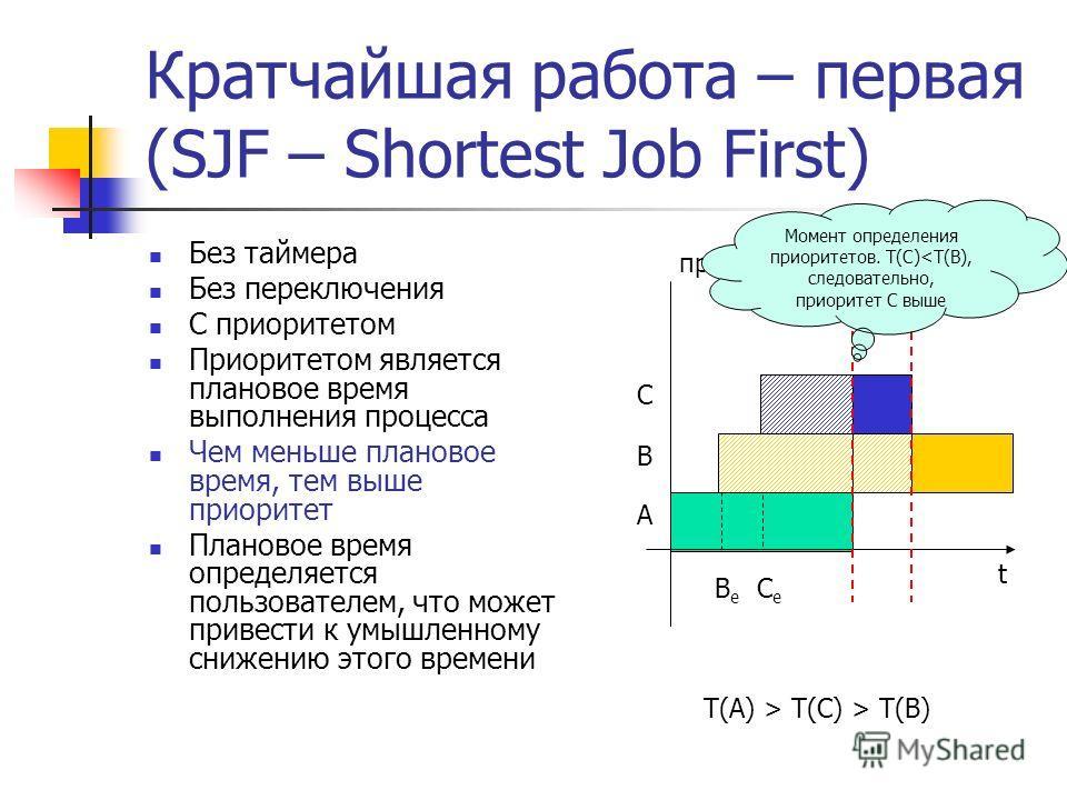 Кратчайшая работа – первая (SJF – Shortest Job First) Без таймера Без переключения С приоритетом Приоритетом является плановое время выполнения процесса Чем меньше плановое время, тем выше приоритет Плановое время определяется пользователем, что може