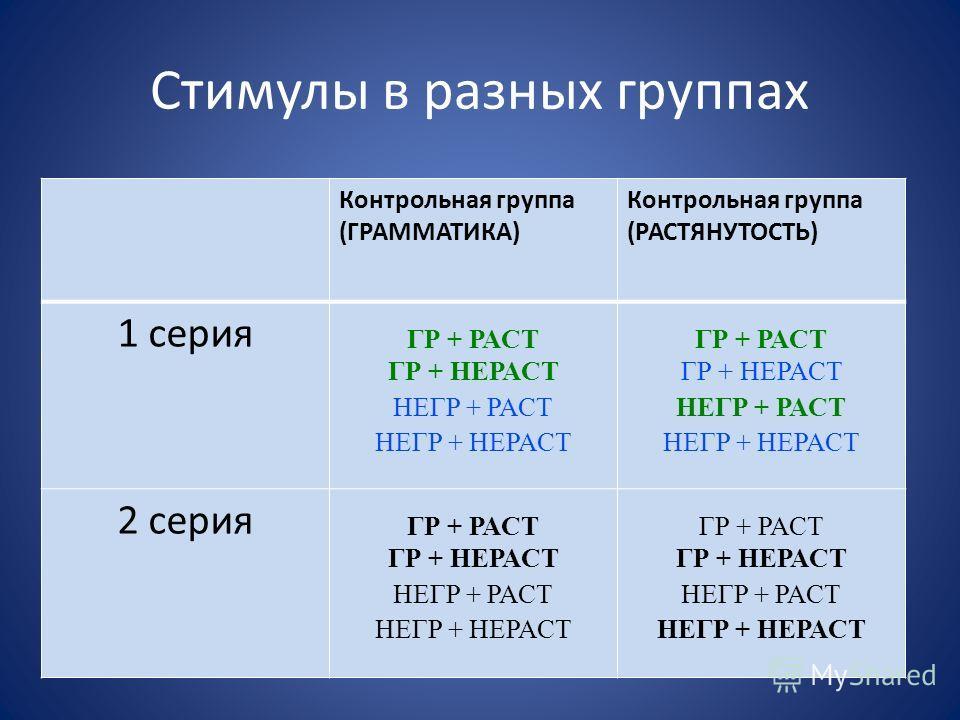 Стимулы в разных группах Контрольная группа (ГРАММАТИКА) Контрольная группа (РАСТЯНУТОСТЬ) 1 серия ГР + РАСТ ГР + НЕРАСТ НЕГР + РАСТ НЕГР + НЕРАСТ ГР + РАСТ ГР + НЕРАСТ НЕГР + РАСТ НЕГР + НЕРАСТ 2 серия ГР + РАСТ ГР + НЕРАСТ НЕГР + РАСТ НЕГР + НЕРАСТ