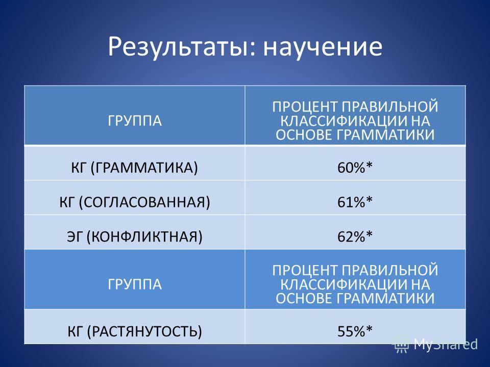 Результаты: научение ГРУППА ПРОЦЕНТ ПРАВИЛЬНОЙ КЛАССИФИКАЦИИ НА ОСНОВЕ ГРАММАТИКИ КГ (ГРАММАТИКА)60%* КГ (СОГЛАСОВАННАЯ)61%* ЭГ (КОНФЛИКТНАЯ)62%* ГРУППА ПРОЦЕНТ ПРАВИЛЬНОЙ КЛАССИФИКАЦИИ НА ОСНОВЕ ГРАММАТИКИ КГ (РАСТЯНУТОСТЬ)55%*
