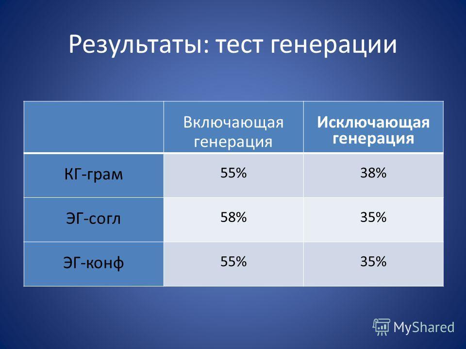 Результаты: тест генерации Включающая генерация Исключающая генерация КГ-грам 55%38% ЭГ-согл 58%35% ЭГ-конф 55%35%