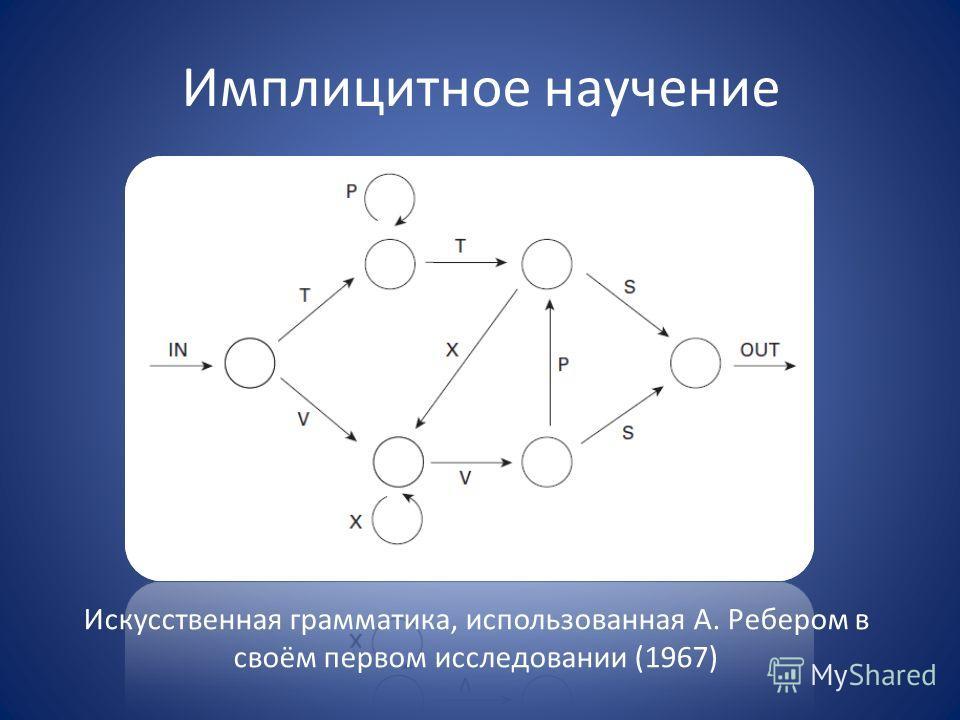 Имплицитное научение Искусственная грамматика, использованная А. Ребером в своём первом исследовании (1967)