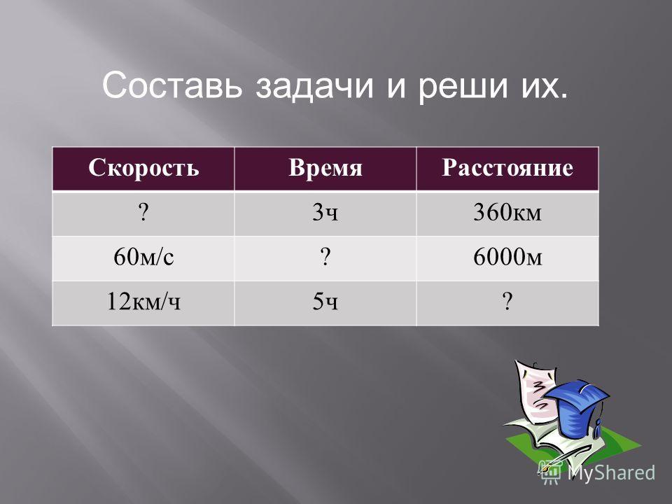 СкоростьВремяРасстояние ?3ч3ч 360 км 60 м / с ?6000 м 12 км / ч 5ч5ч ? Составь задачи и реши их.