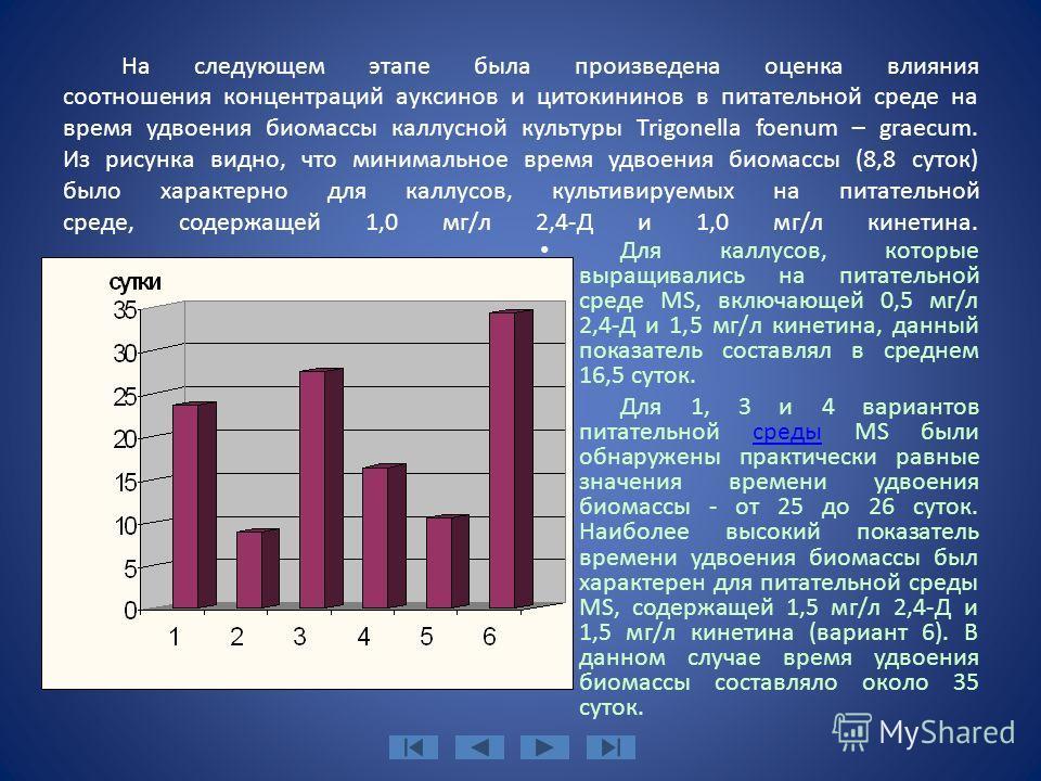На следующем этапе была произведена оценка влияния соотношения концентраций ауксинов и цитокининов в питательной среде на время удвоения биомассы каллусной культуры Trigonella foenum – graecum. Из рисунка видно, что минимальное время удвоения биомасс