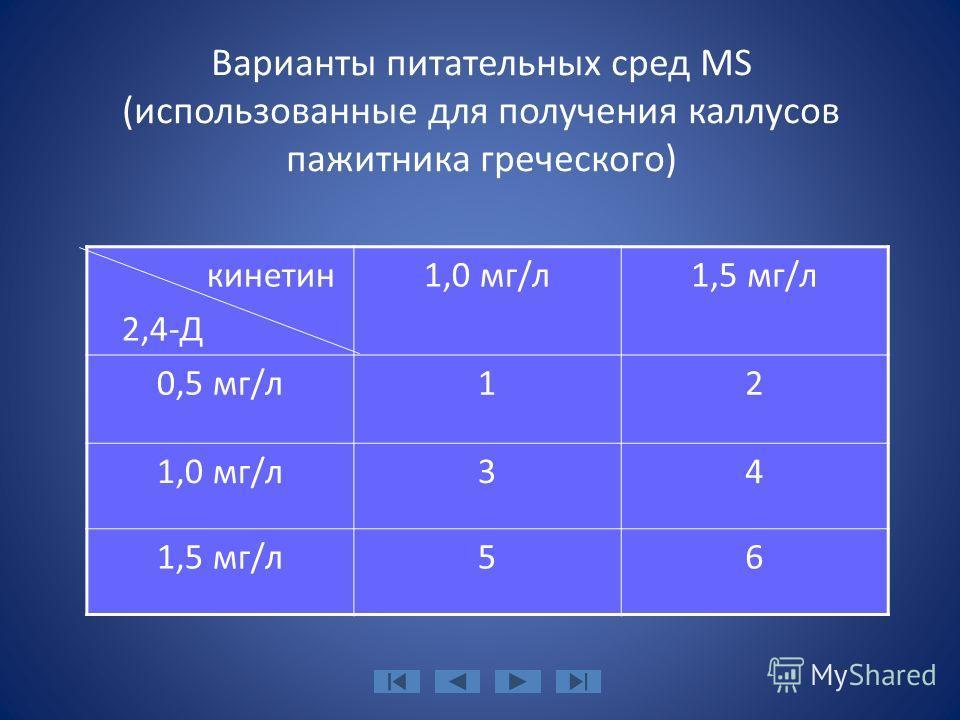 Варианты питательных сред МS (использованные для получения каллусов пажитника греческого) кинетин 2,4-Д 1,0 мг/л1,5 мг/л 0,5 мг/л12 1,0 мг/л34 1,5 мг/л56