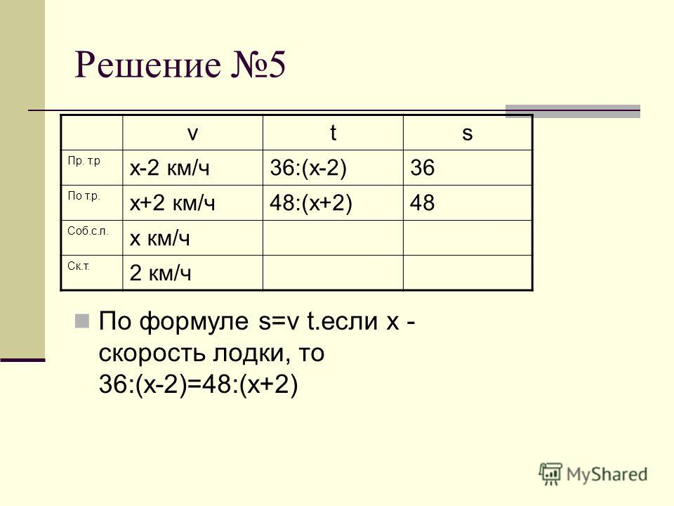 Решение 5 По формуле s=v t.если х - скорость лодки, то 36:(х-2)=48:(х+2) vts Пр. т.р х-2 км/ч36:(х-2)36 По т.р. х+2 км/ч48:(х+2)48 Соб.с.л. х км/ч Ск.т. 2 км/ч