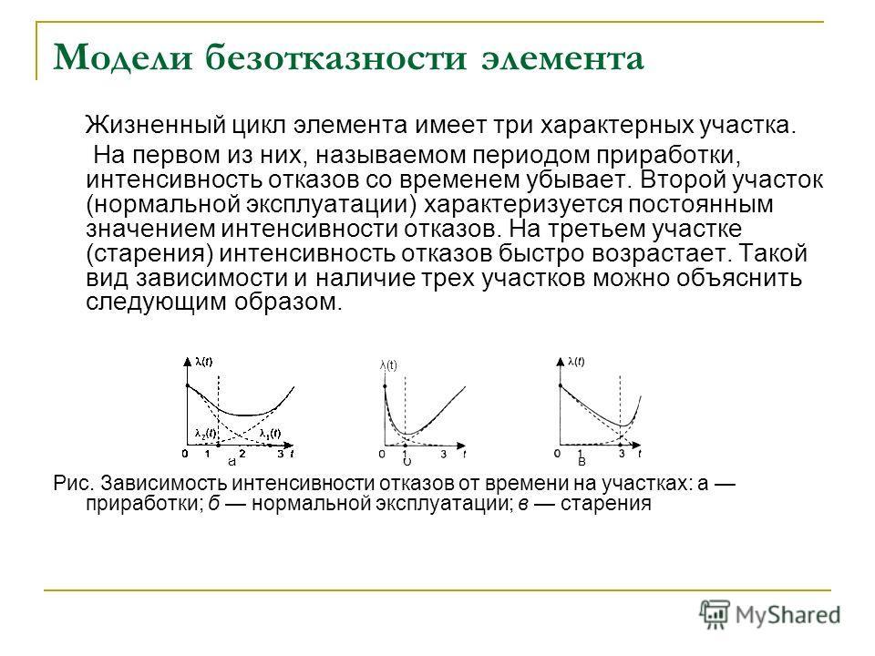 Модели безотказности элемента Жизненный цикл элемента имеет три характерных участка. На первом из них, называемом периодом приработки, интенсивность отказов со временем убывает. Второй участок (нормальной эксплуатации) характеризуется постоянным знач